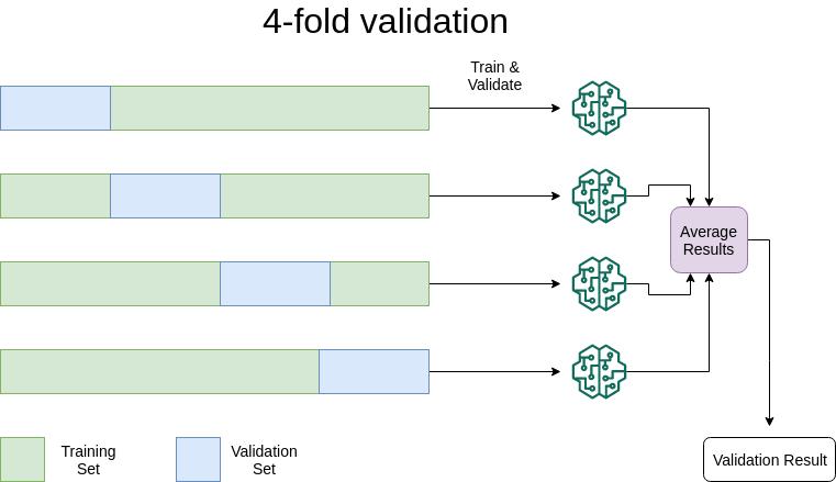 4FoldValidation