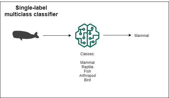 MulticlassClassifier