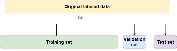 data split
