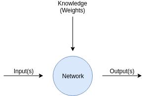 NeuralNetworkBasic
