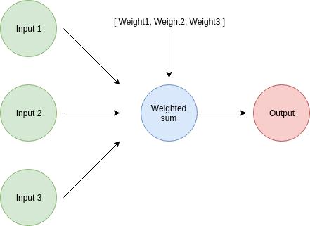 multi_input_single_output_diagram