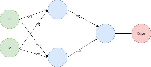 NetworkLinearity