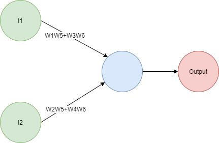 NetworkLinearity_2