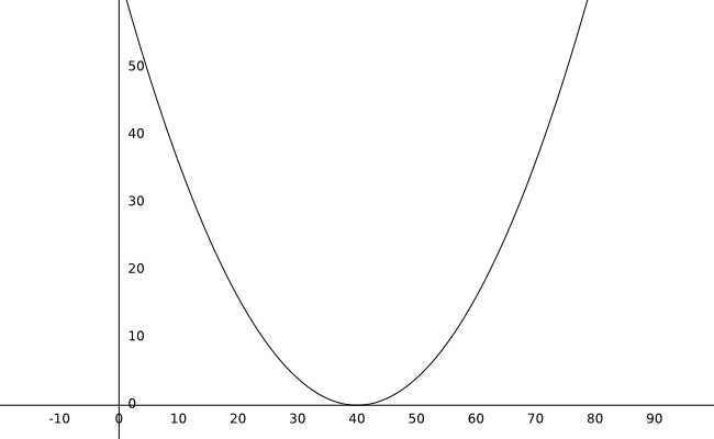 graph_with_curve