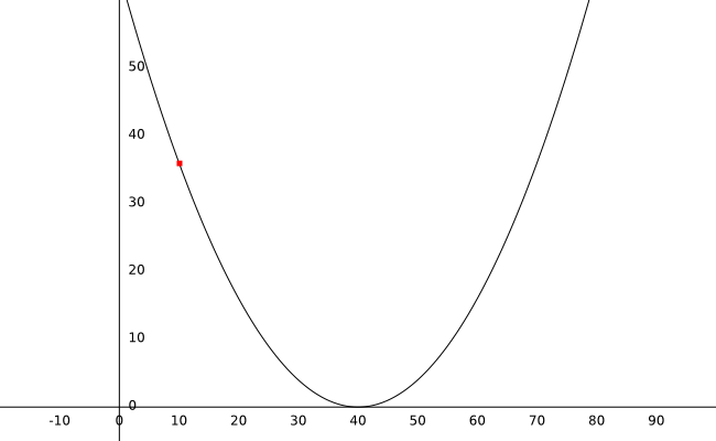 graph_with_curve_and_dot