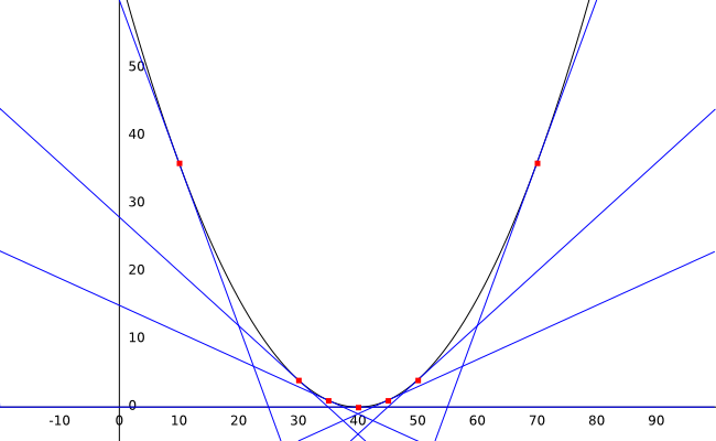 graph_with_derivates