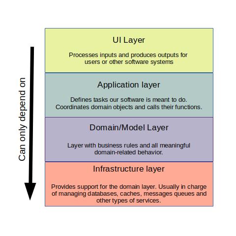 LayeredArchitecture